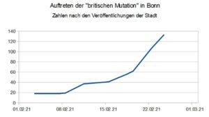 Auftreten der britischen Mutation in Bonn (Diagramm)