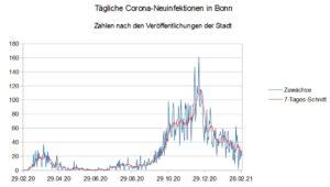 Tägliche Neuinfektionen in Bonn (Diagramm)