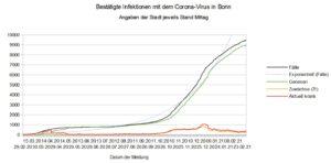 Bestätigte Corona-Infektionen in Bonn (Diagramm)