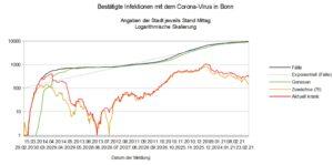 Bestätigte Corona-Infektionen in Bonn in logarithmischer Skalierung (Diagramm)