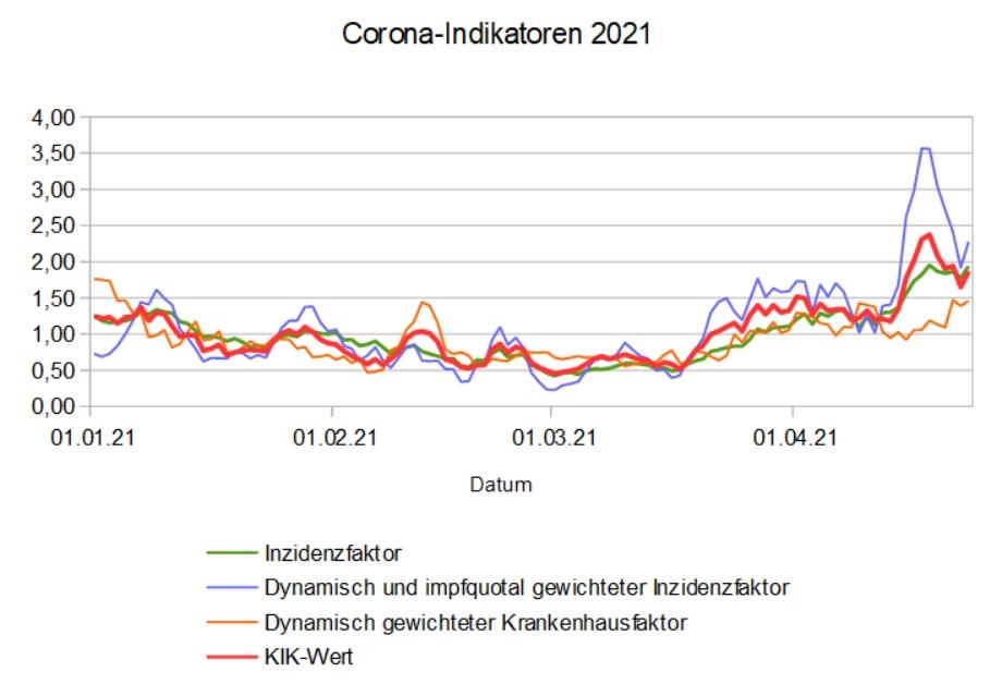 Entwicklung ausgewählter Corona-Indikatoren für Bonn